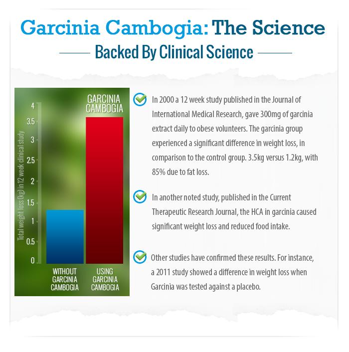 Slimming Garcinia Clinical Studies