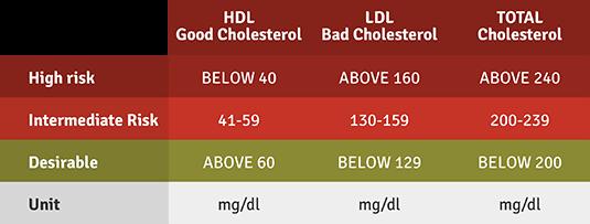 cholesterol-levels1