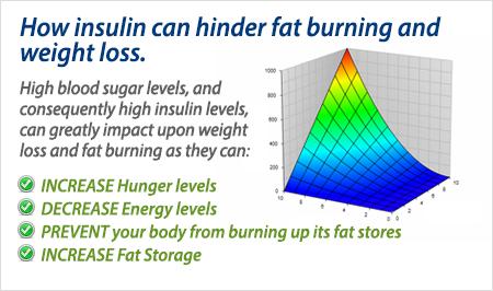 Fat loss if